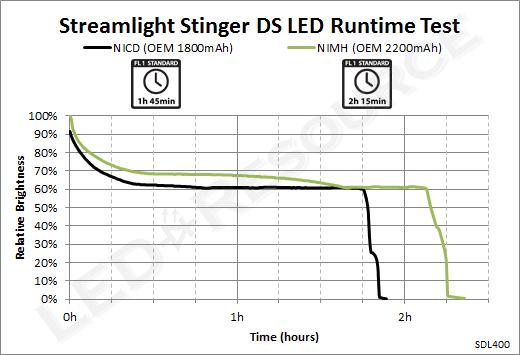 Stinger_DS_LED_350_Runtime