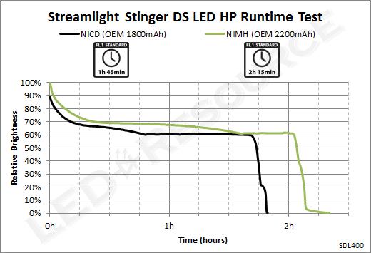 Stinger_DS_LED_HP_350_Runtime