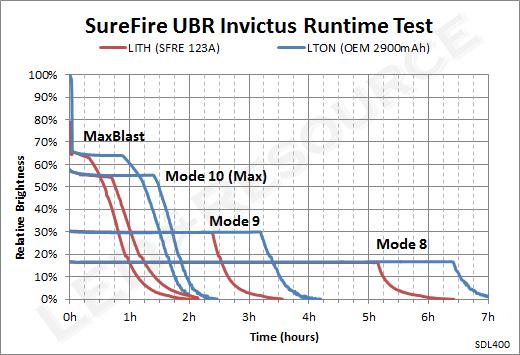 UBR_Runtime