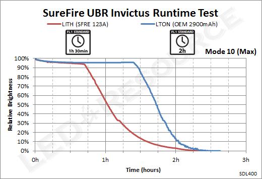 UBR_Runtime_10