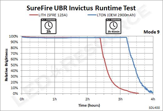 UBR_Runtime_9