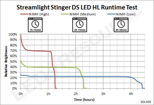 Stinger_DS_LED_HL_Runtime