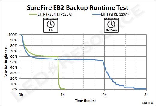 EB2_Runtime
