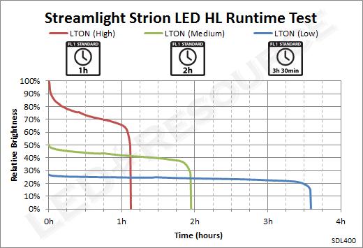 Strion_LED_HL_Runtime