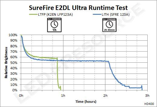 E2DL Ultra Runtime