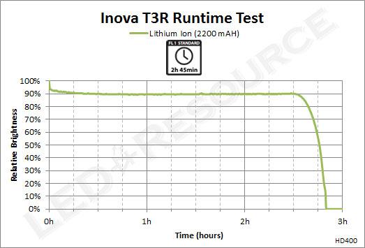 Inova_T3R_Runtime