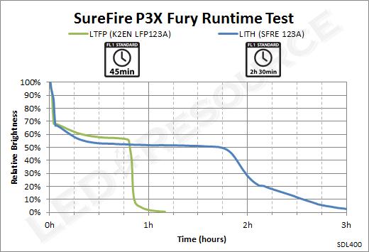 P3X_Runtime