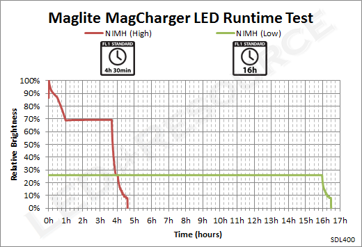 MagCharger_LED_Runtime