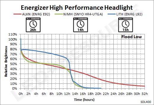 Energizer_Headlight_FloodLow