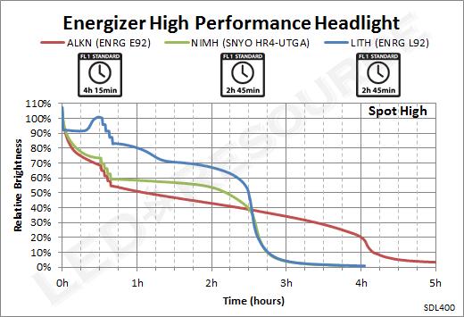 Energizer_Headlight_SpotHigh