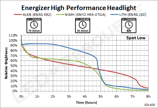 Energizer_Headlight_SpotLow