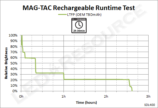MAG-TAC_Rechargeable_Runtime