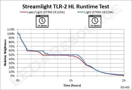TLR-2_HL_Runtime