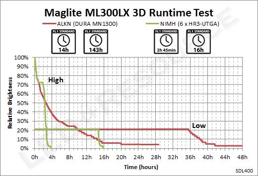 ML300LX_3D_Runtime