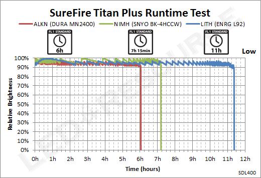 TitanPlus-Low_Runtime