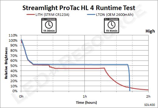 ProTac_HL_4-High_Runtime