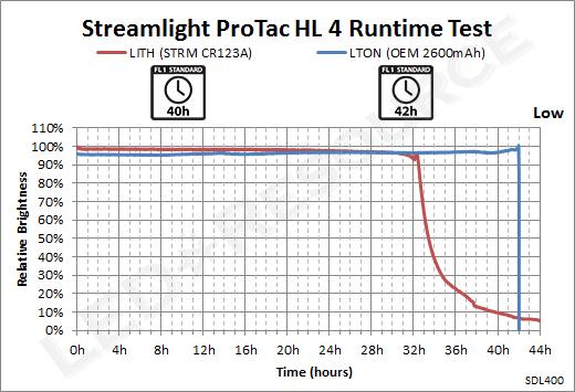 ProTac_HL_4-Low_Runtime