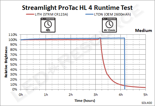 ProTac_HL_4-Medium_Runtime